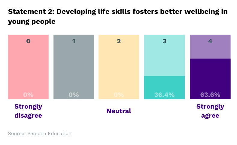 Developing life skills foster better wellbeing in young people