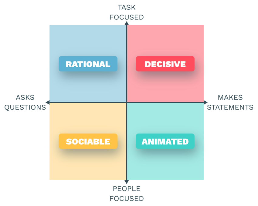 Persona personality styles framework