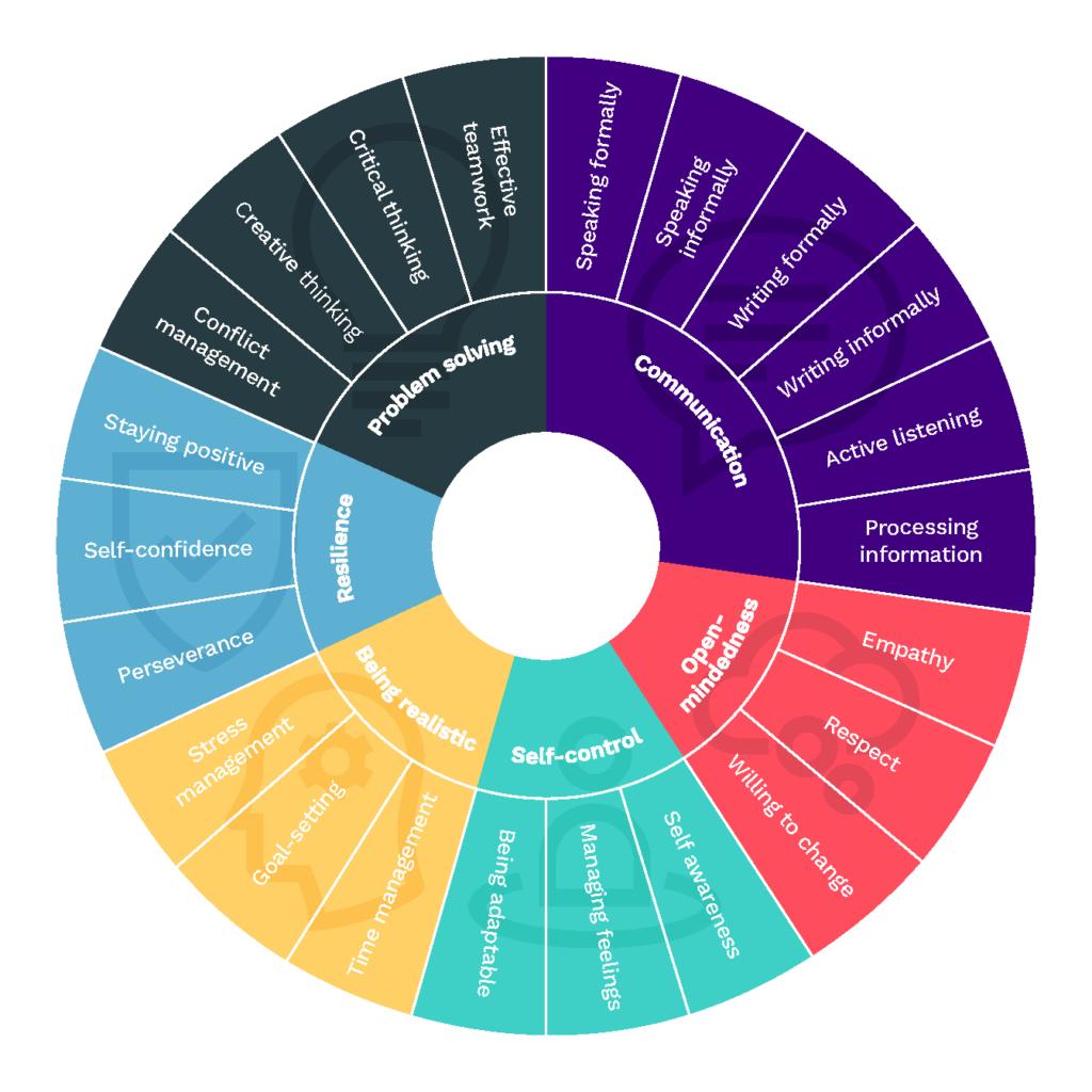 Persona Education_Persona Life Skills Wheel