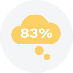 83% say lockdown impacting mental health