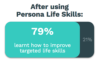 4 in 5 students report positive learning outcomes - Persona Life Skills