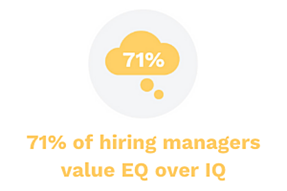 71% of hiring managers value EQ over IQ - Persona Life Skills