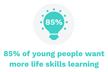 85% of young people want more life skills learning - Persona Life Skills