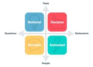 Persona personality insights framework