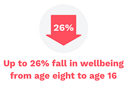 Up to 26% fall in wellbeing from age eight to age 16 - Persona Life Skills