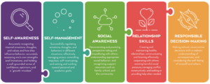 CASEL The Five Social and Emotional Competencies