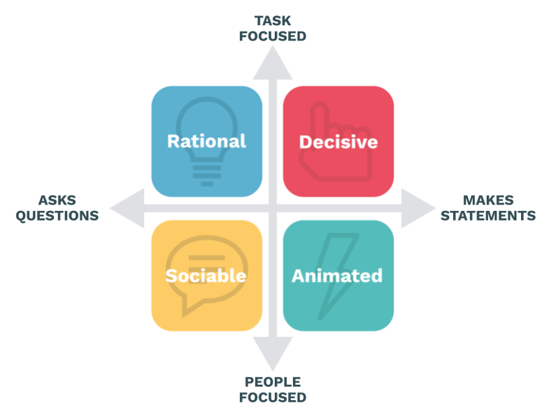 User research: Student views on Persona Insights